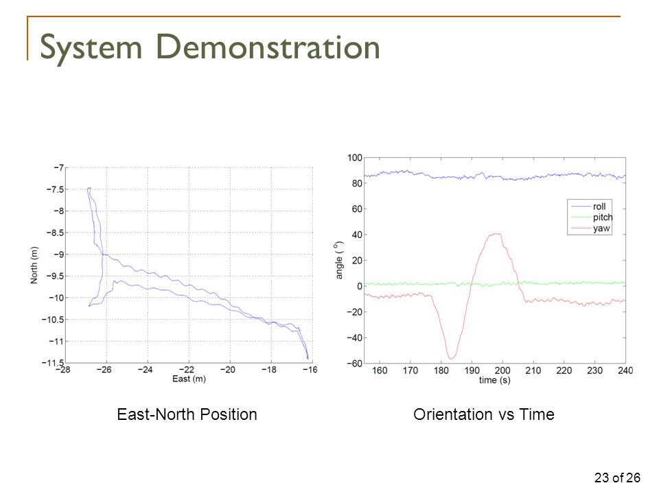 23 of 26 System Demonstration East-North PositionOrientation vs Time