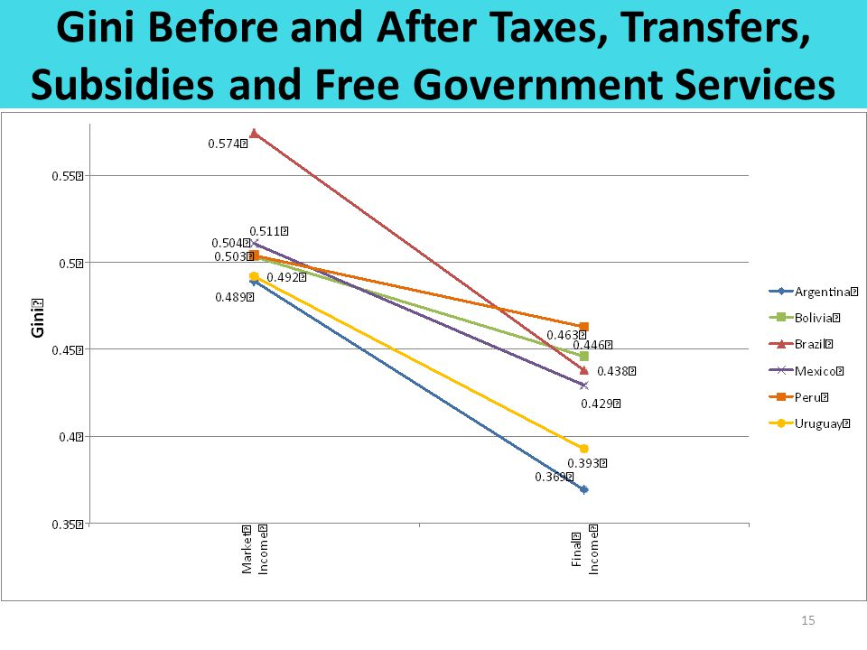 Gini Before and After Taxes, Transfers, Subsidies and Free Government Services 15