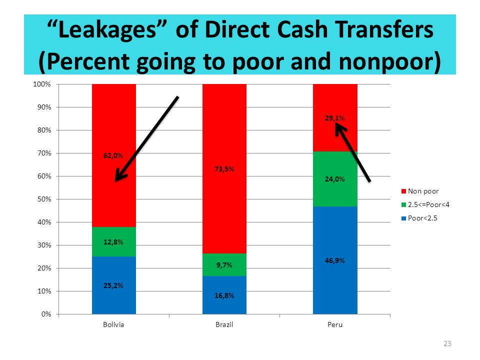 """Leakages"" of Direct Cash Transfers (Percent going to poor and nonpoor) 23"