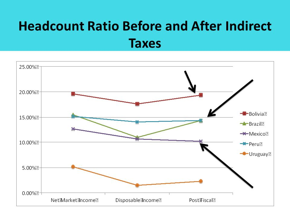 Headcount Ratio Before and After Indirect Taxes