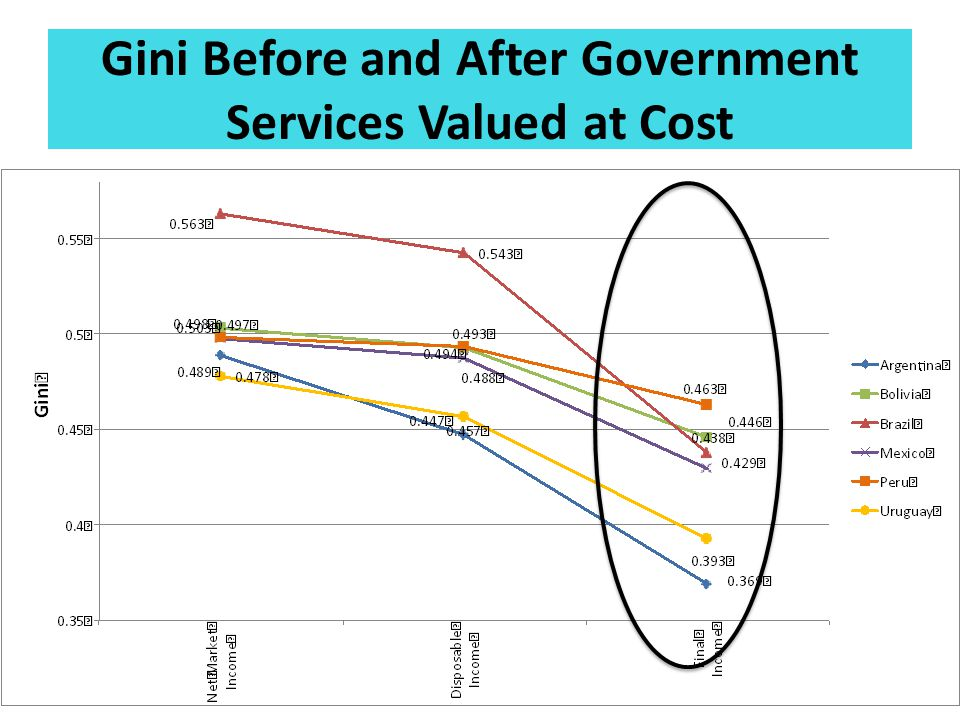 Gini Before and After Government Services Valued at Cost 26