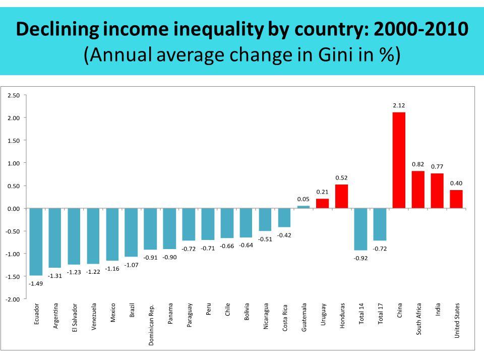 Poverty: 1992-2010 (Headcount Ratio in %)