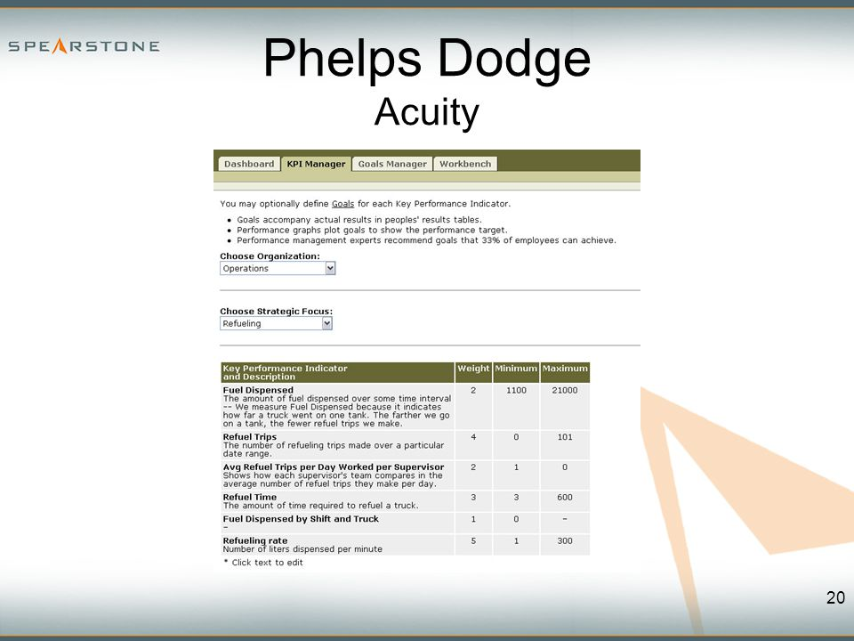 Phelps Dodge Acuity 20
