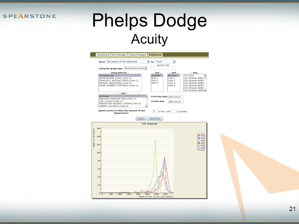 Phelps Dodge Acuity 21