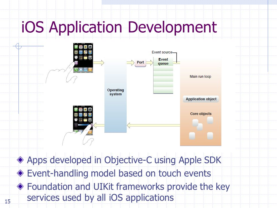 15 iOS Application Development Apps developed in Objective-C using Apple SDK Event-handling model based on touch events Foundation and UIKit frameworks provide the key services used by all iOS applications