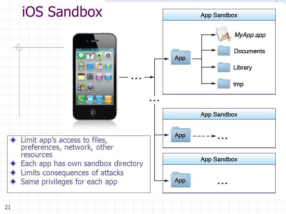 21 Limit app's access to files, preferences, network, other resources Each app has own sandbox directory Limits consequences of attacks Same privileges for each app iOS Sandbox