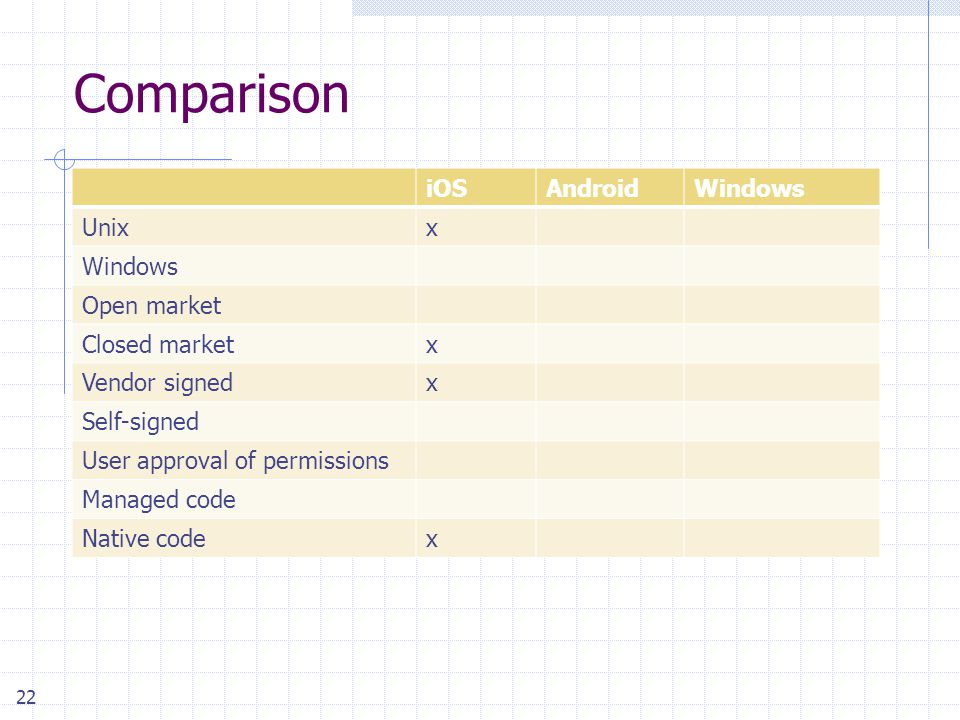 22 Comparison iOSAndroidWindows Unixx Windows Open market Closed marketx Vendor signedx Self-signed User approval of permissions Managed code Native c