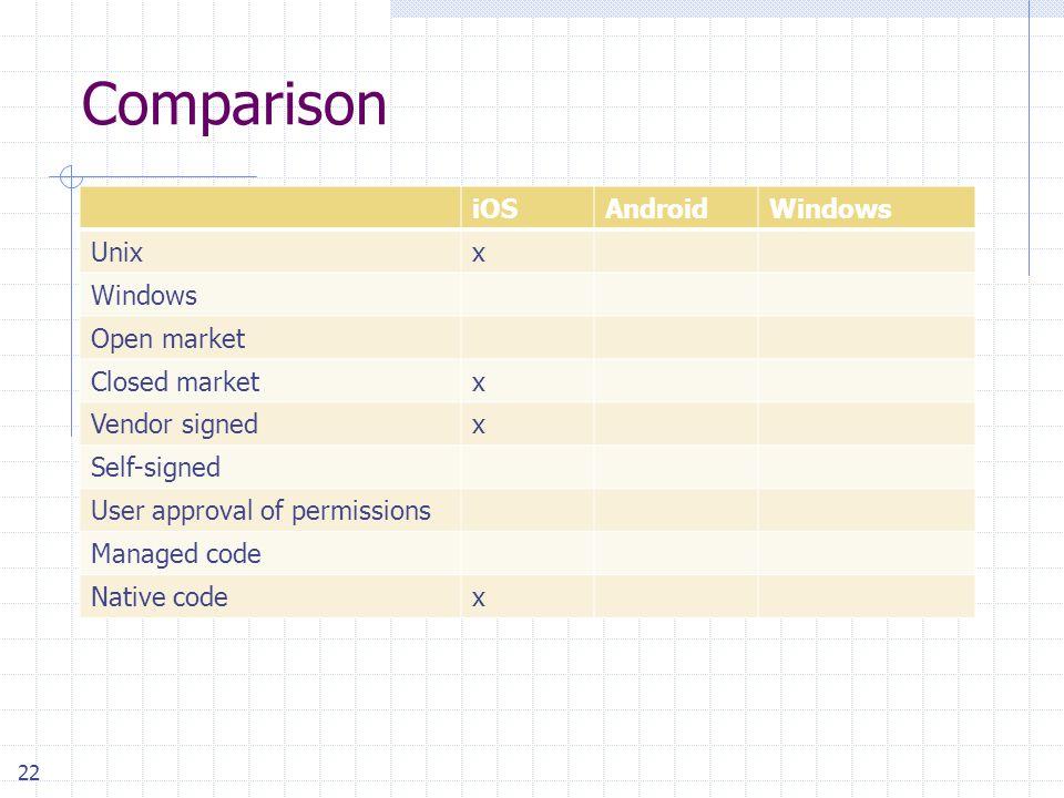 22 Comparison iOSAndroidWindows Unixx Windows Open market Closed marketx Vendor signedx Self-signed User approval of permissions Managed code Native codex