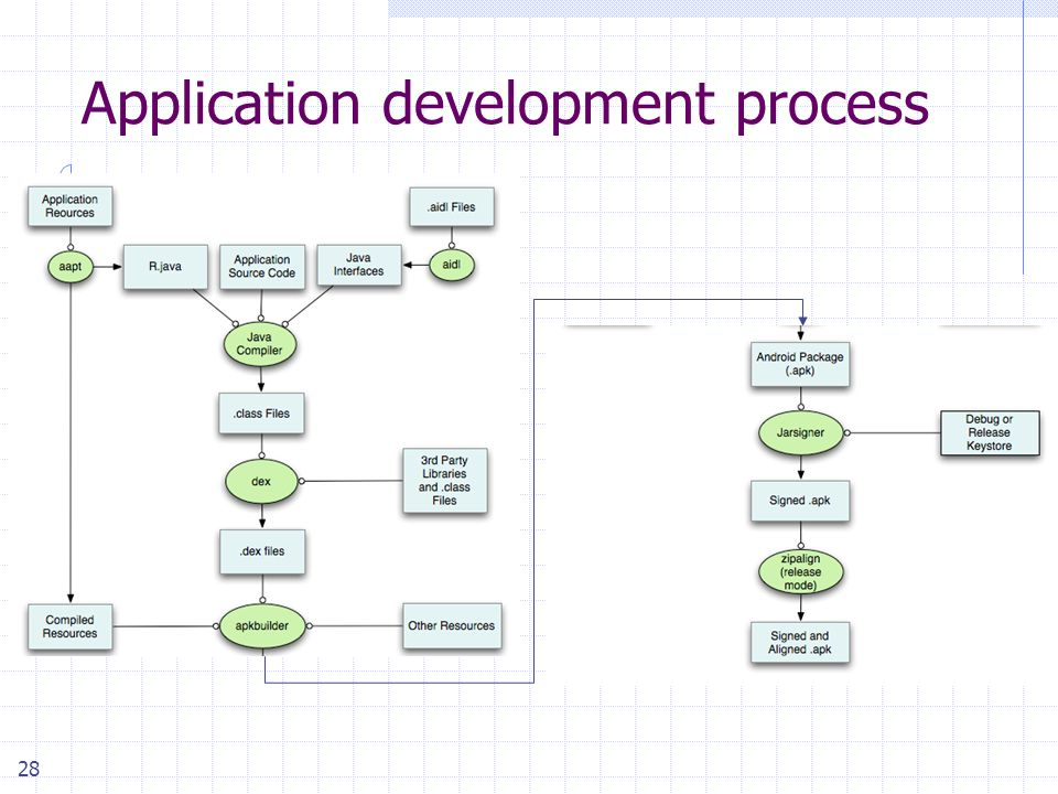 28 Application development process