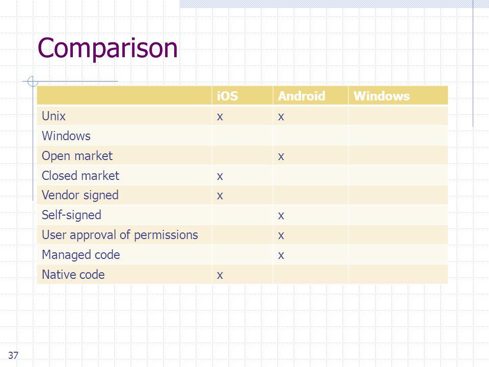 37 Comparison iOSAndroidWindows Unixxx Windows Open marketx Closed marketx Vendor signedx Self-signedx User approval of permissionsx Managed codex Native codex