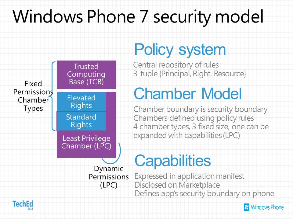 Windows Phone 7 security model Least Privilege Chamber (LPC) Trusted Computing Base (TCB) Elevated Rights Standard Rights Central repository of rules