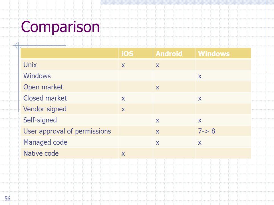 56 Comparison iOSAndroidWindows Unixxx Windowsx Open marketx Closed marketxx Vendor signedx Self-signedxx User approval of permissionsx7-> 8 Managed codexx Native codex