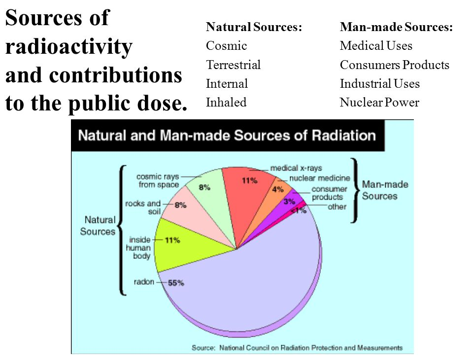 Sources of radioactivity and contributions to the public dose. Man-made Sources: Medical Uses Consumers Products Industrial Uses Nuclear Power Natural