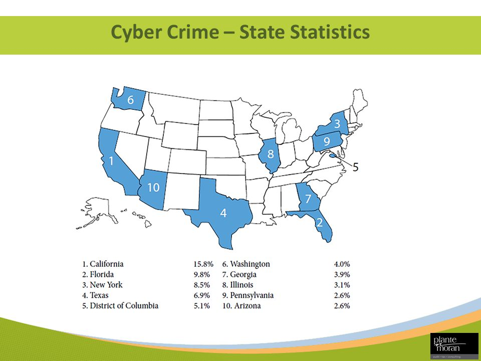Cyber Crime – State Statistics