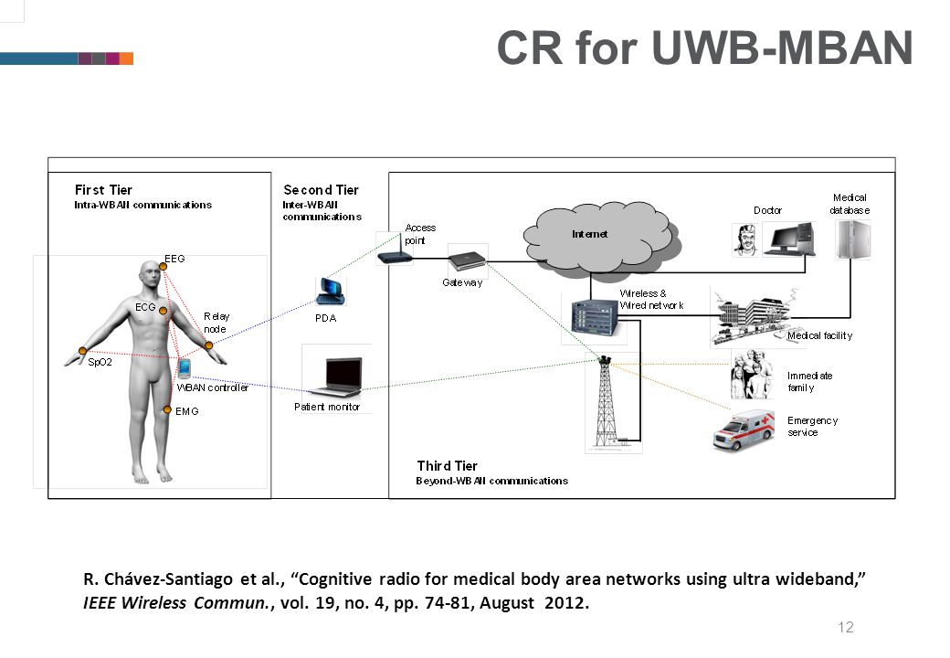 CR for UWB-MBAN 12 R.