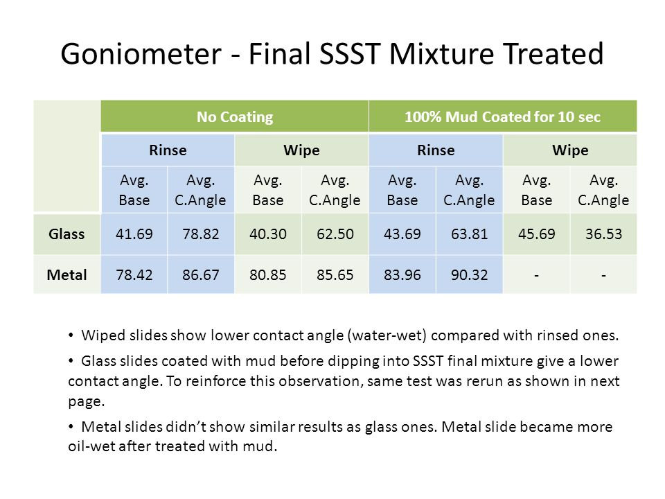 Goniometer - Final SSST Mixture Treated No Coating100% Mud Coated for 10 sec RinseWipeRinseWipe Avg. Base Avg. C.Angle Avg. Base Avg. C.Angle Avg. Bas