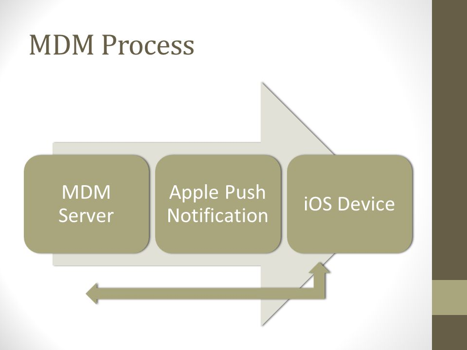 MDM Process MDM Server Apple Push Notification iOS Device