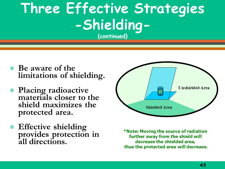 43 X Be aware of the limitations of shielding. X Placing radioactive materials closer to the shield maximizes the protected area. X Effective shieldin