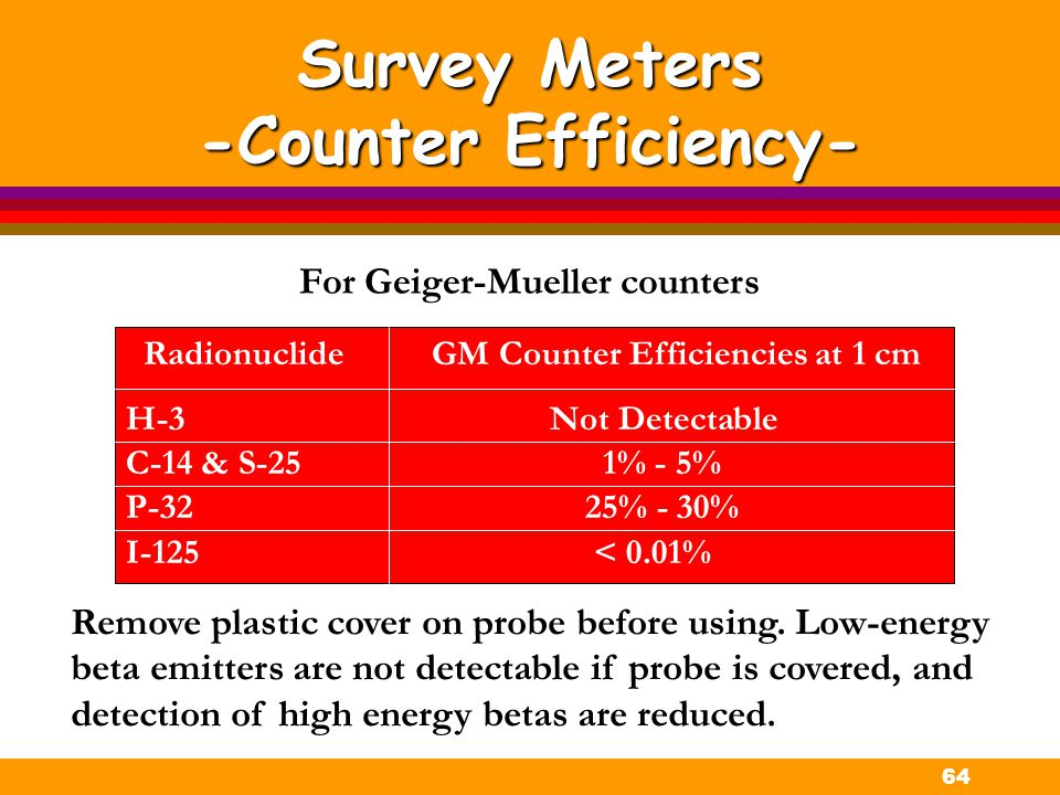 64 Survey Meters -Counter Efficiency- Radionuclide GM Counter Efficiencies at 1 cm H-3Not Detectable C-14 & S-25 1% - 5% P-32 25% - 30% I-125 < 0.01%