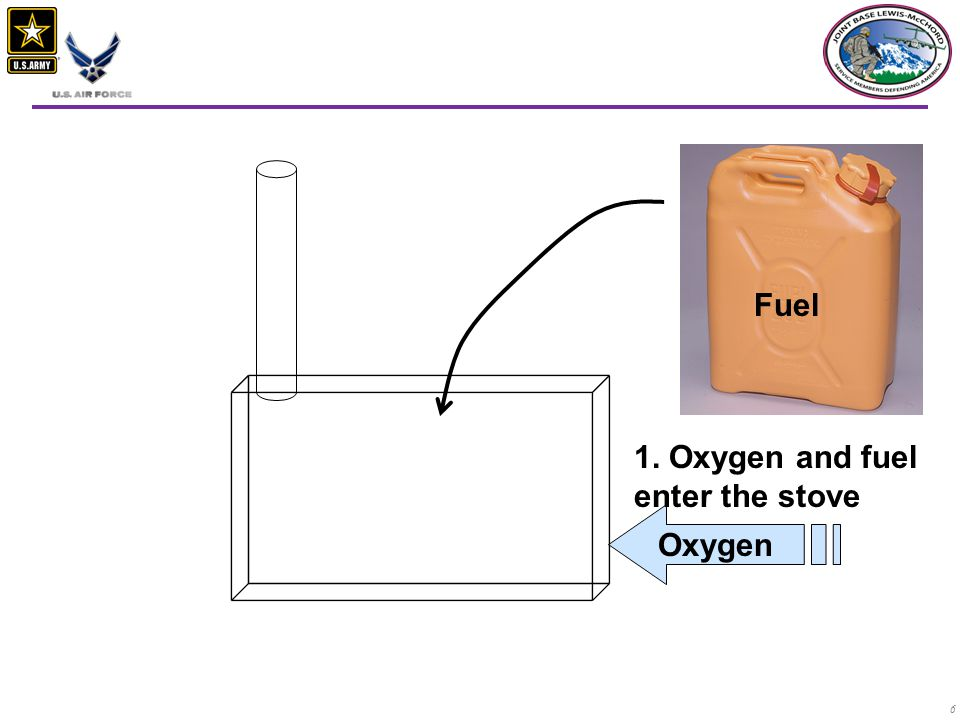 6 Physiology of Space Heaters 1. Oxygen and fuel enter the stove Oxygen Fuel