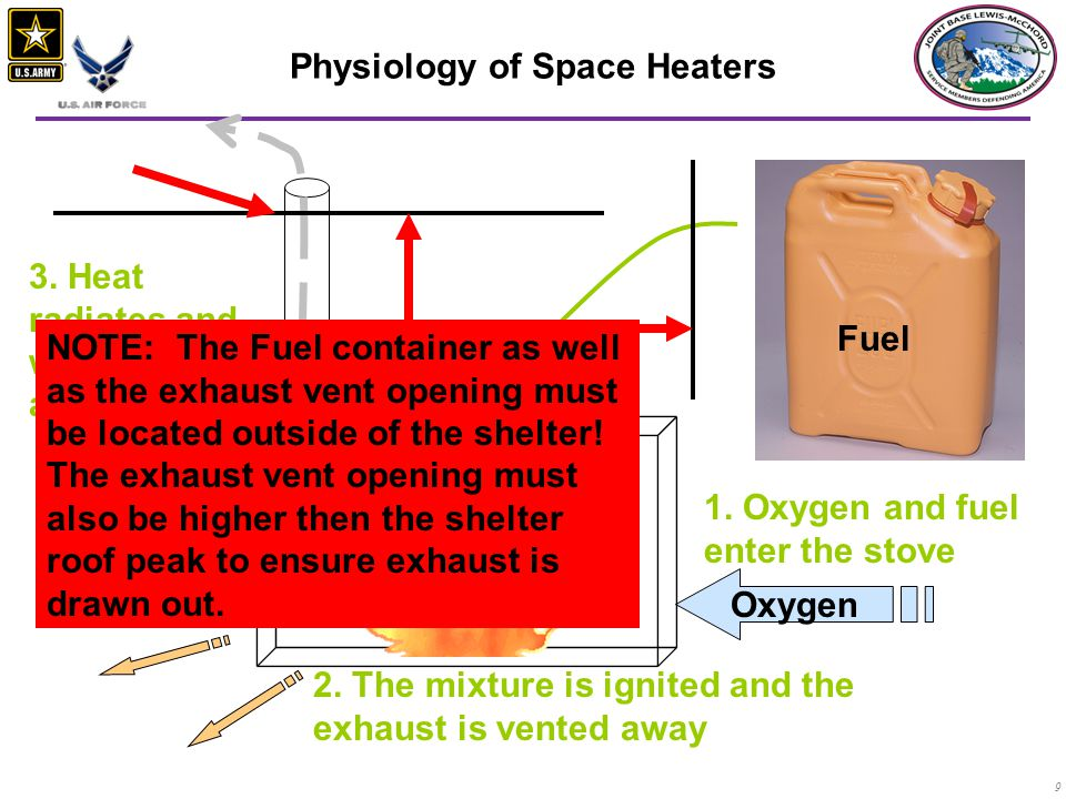 9 Physiology of Space Heaters 1.Oxygen and fuel enter the stove 2.