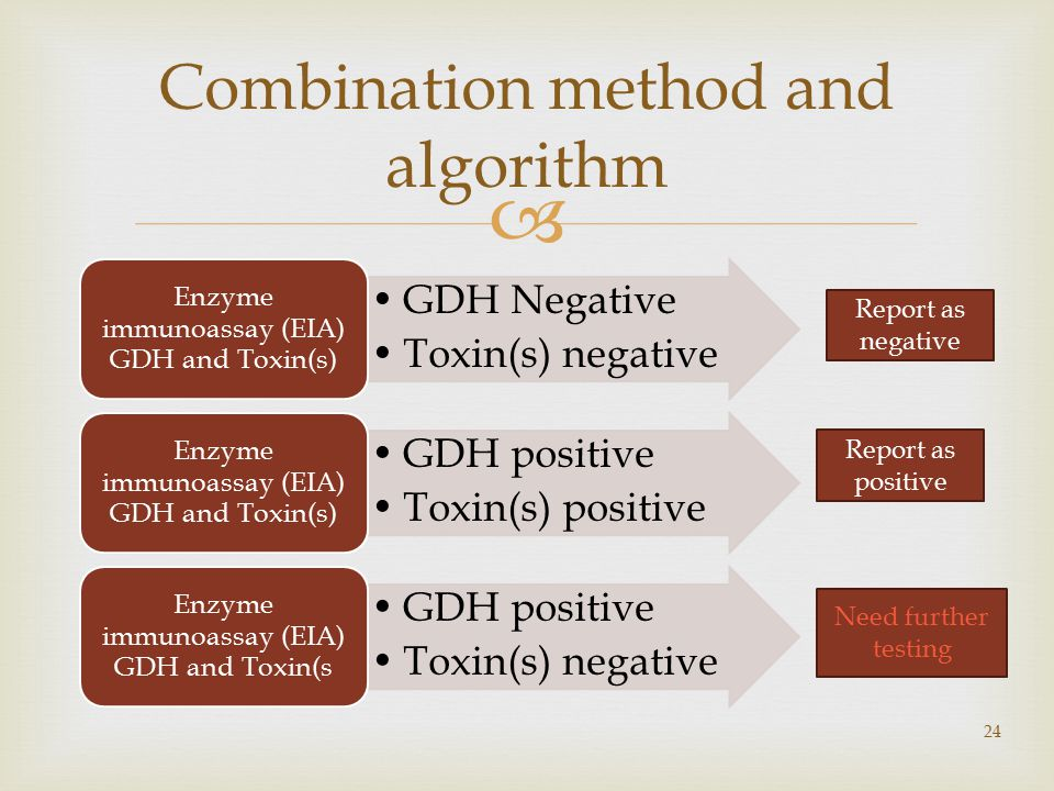 GDH Negative Toxin(s) negative Enzyme immunoassay (EIA) GDH and Toxin(s) GDH positive Toxin(s) positive Enzyme immunoassay (EIA) GDH and Toxin(s) GDH positive Toxin(s) negative Enzyme immunoassay (EIA) GDH and Toxin(s 24 Combination method and algorithm Report as positive Report as negative Need further testing