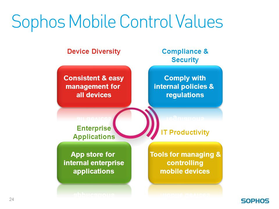 Sophos Mobile Control Values 24 Device DiversityCompliance & Security Enterprise Applications IT Productivity