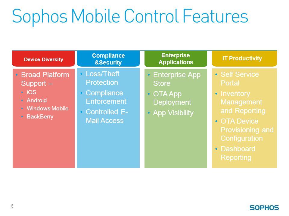 SMC iOS App 17 Device Diversity Enterprise Applications Compliance & Security IT Productivity