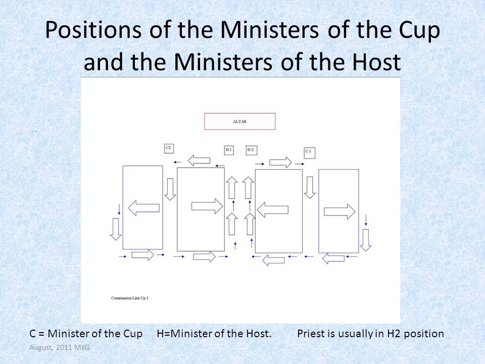 Positions of the Ministers of the Cup and the Ministers of the Host C = Minister of the Cup H=Minister of the Host. Priest is usually in H2 position A