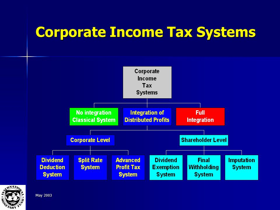 May 2003 Corporate Income Tax Systems