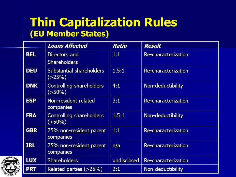 Thin Capitalization Rules (EU Member States) Loans Affected RatioResult BEL Directors and Shareholders1:1Re-characterization DEU Substantial shareholders (>25%) 1.5:1Re-characterization DNK Controlling shareholders (>50%) 4:1Non-deductibility ESP Non-resident related companies 3:1Re-characterization FRA Controlling shareholders (>50%) 1.5:1Non-deductibility GBR 75% non-resident parent companies 1:1Re-characterization IRL n/aRe-characterization LUXShareholdersundisclosedRe-characterization PRT Related parties (>25%) 2:1Non-deductibility