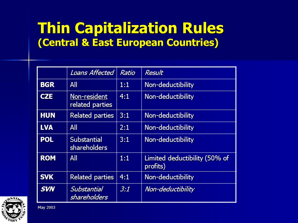 May 2003 Thin Capitalization Rules (Central & East European Countries) Loans Affected RatioResult BGRAll1:1Non-deductibility CZE Non-resident related parties 4:1Non-deductibility HUN Related parties 3:1Non-deductibility LVAAll2:1Non-deductibility POL Substantial shareholders 3:1Non-deductibility ROMAll1:1 Limited deductibility (50% of profits) SVK Related parties 4:1Non-deductibility SVN Substantial shareholders 3:1Non-deductibility