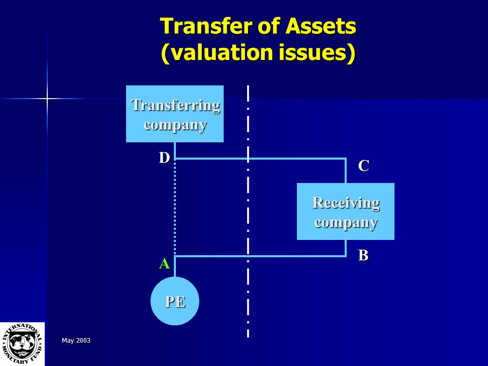 May 2003 Transfer of Assets (valuation issues) Receivingcompany Transferringcompany PE A B C D
