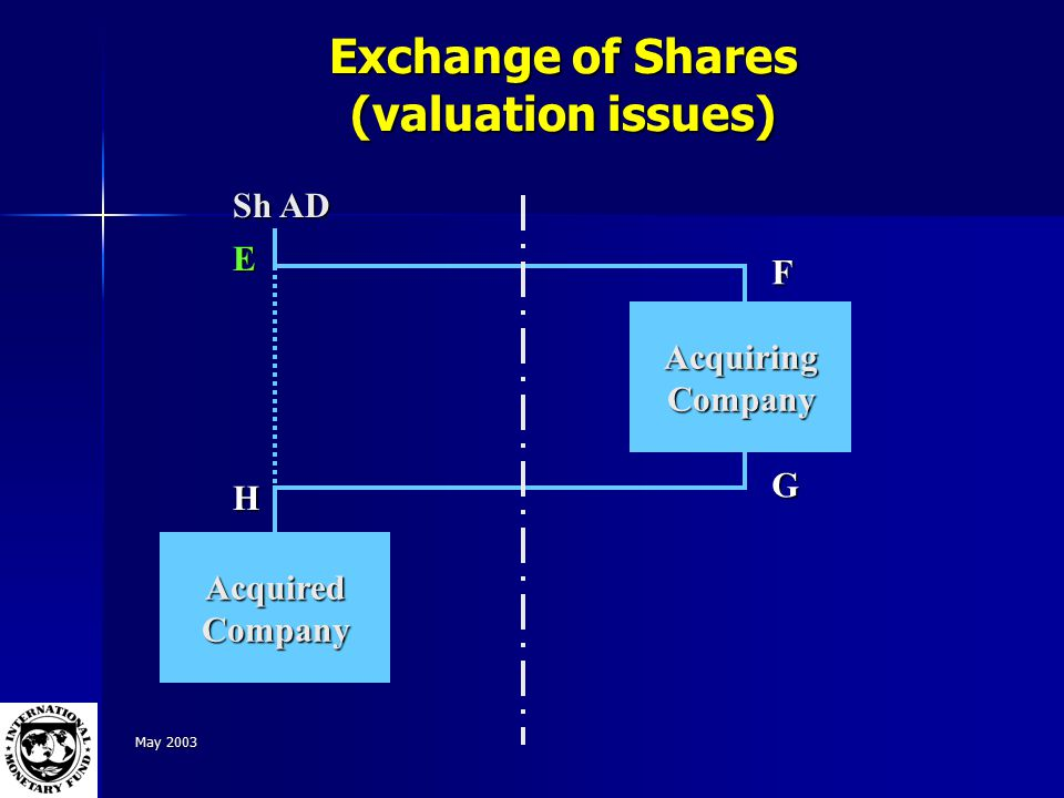 May 2003 Exchange of Shares (valuation issues) Sh AD AcquiringCompany AcquiredCompany E F G H