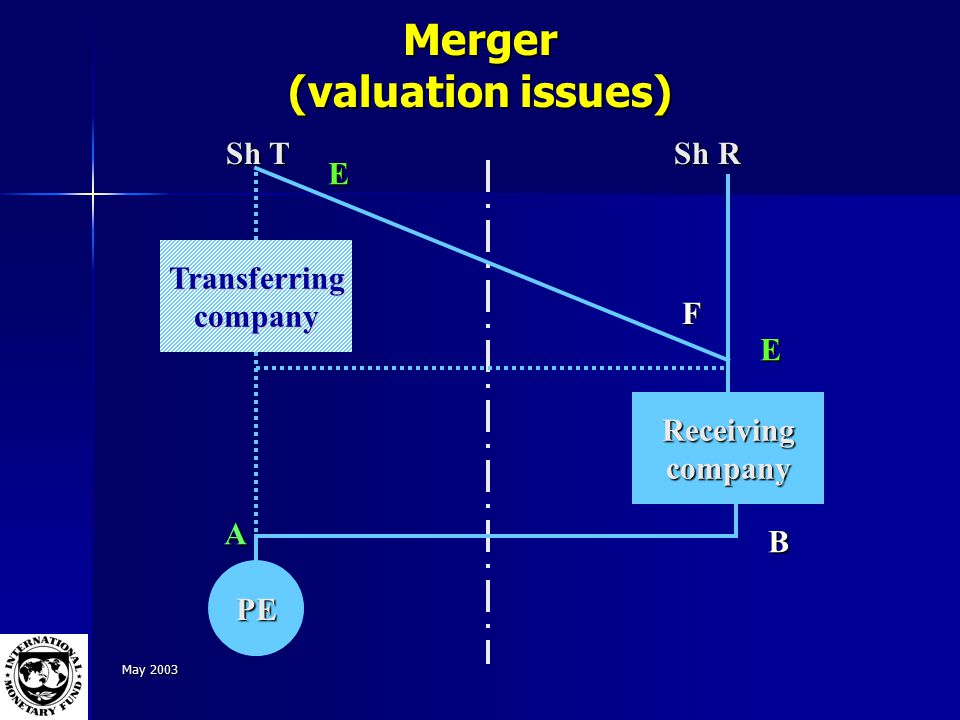 May 2003 Merger (valuation issues) Receivingcompany Transferringcompany PE Sh T Sh R F E B E A