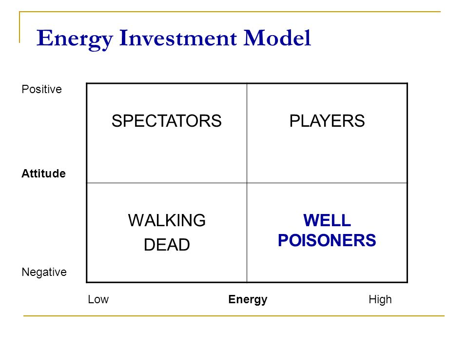 Energy Investment Model SPECTATORSPLAYERS WALKING DEAD WELL POISONERS LowEnergyHigh Positive Attitude Negative