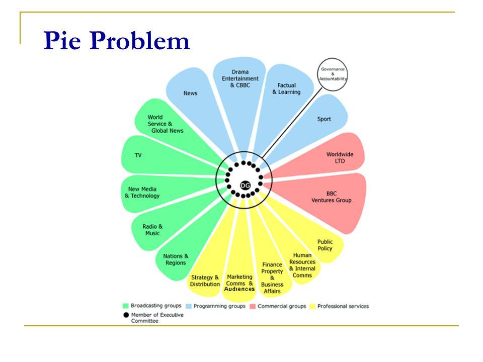 Pie Problem