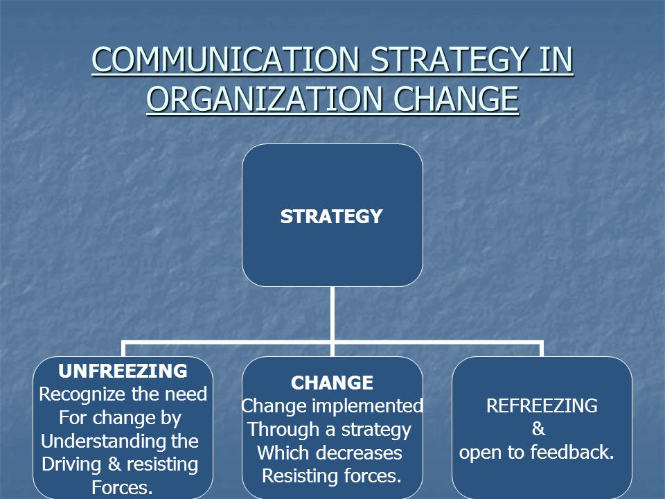 COMMUNICATION STRATEGY IN ORGANIZATION CHANGE STRATEGY UNFREEZING Recognize the need For change by Understanding the Driving & resisting Forces.