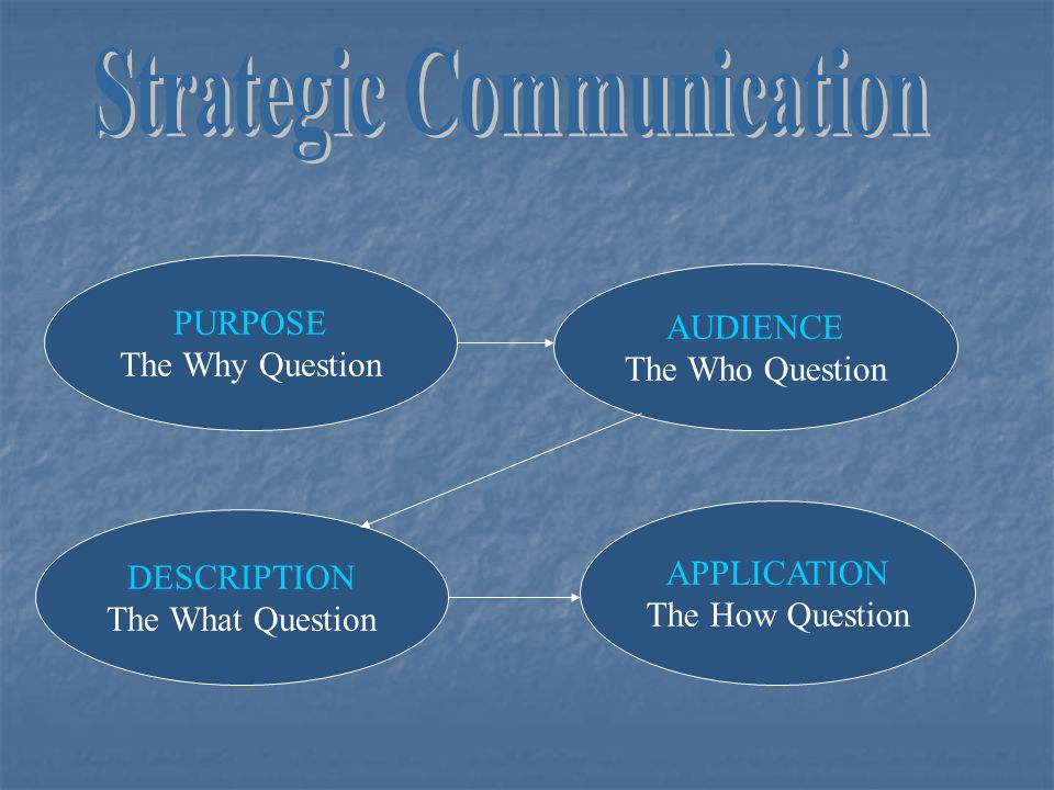 PURPOSE The Why Question AUDIENCE The Who Question DESCRIPTION The What Question APPLICATION The How Question