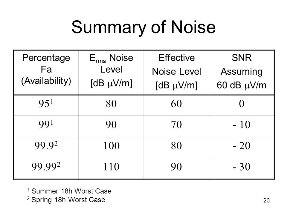 23 Summary of Noise Percentage Fa (Availability) E rms Noise Level [dB  V/m] Effective Noise Level [dB  V/m] SNR Assuming 60 dB  V/m 95 1 80600 99 1 9070- 10 99.9 2 10080- 20 99.99 2 11090- 30 1 Summer 18h Worst Case 2 Spring 18h Worst Case