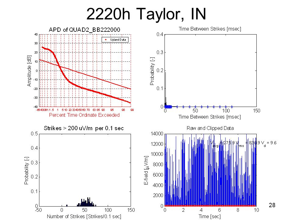 28 2220h Taylor, IN