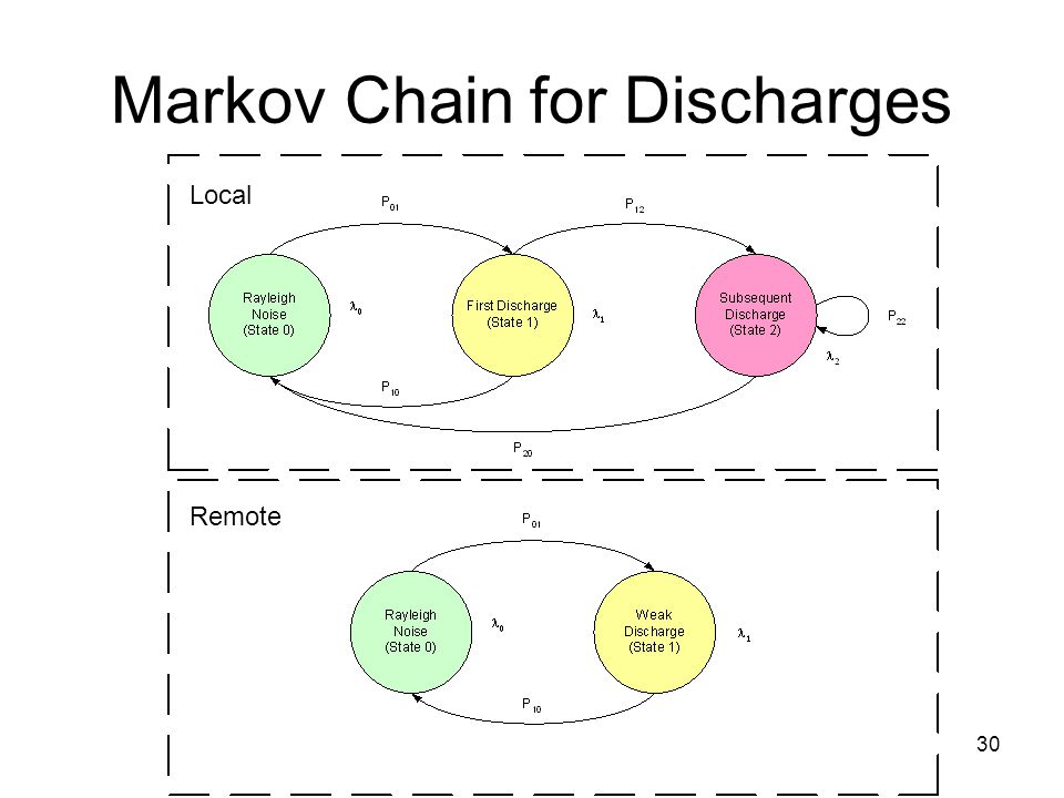 30 Markov Chain for Discharges Local Remote
