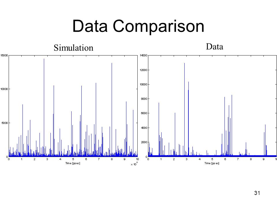 31 Data Comparison Simulation Data