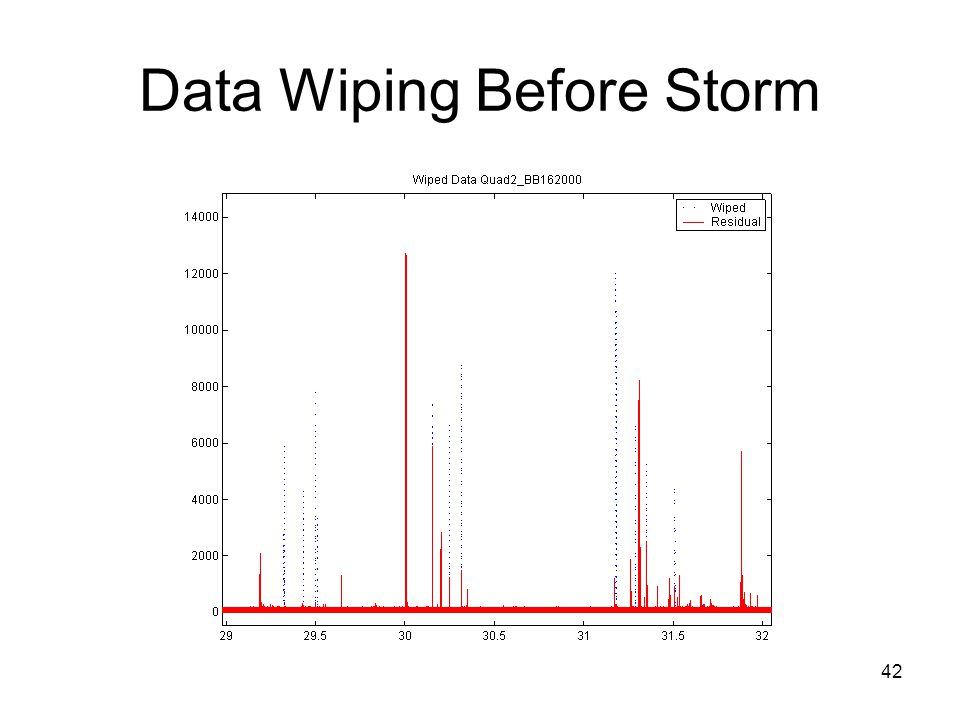 42 Data Wiping Before Storm