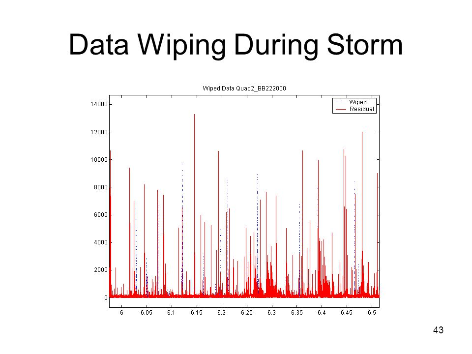 43 Data Wiping During Storm