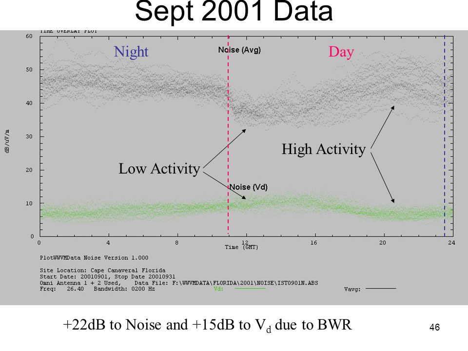 46 Sept 2001 Data Low Activity High Activity +22dB to Noise and +15dB to V d due to BWR DayNight