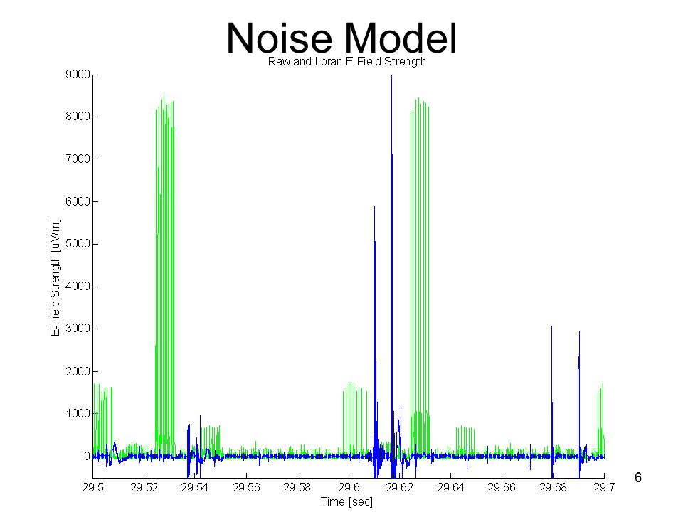 6 Noise Model