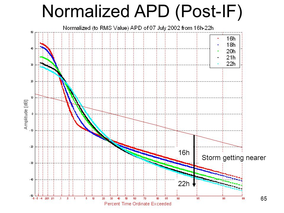 65 Normalized APD (Post-IF) Storm getting nearer 16h 22h