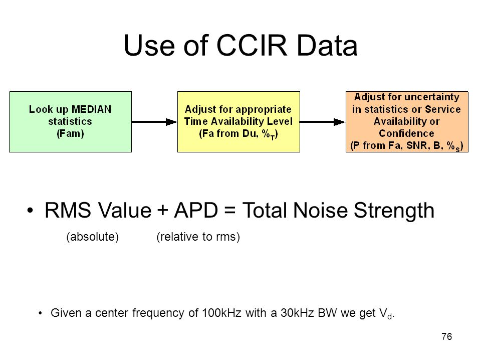 76 Use of CCIR Data RMS Value + APD = Total Noise Strength (absolute) (relative to rms) Given a center frequency of 100kHz with a 30kHz BW we get V d.