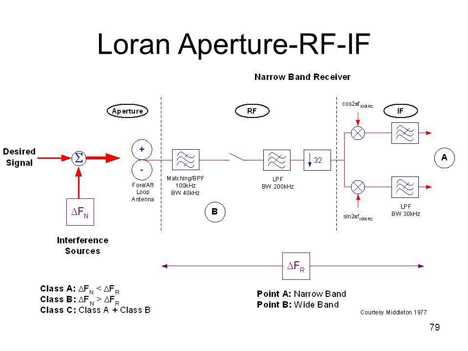 79 Loran Aperture-RF-IF